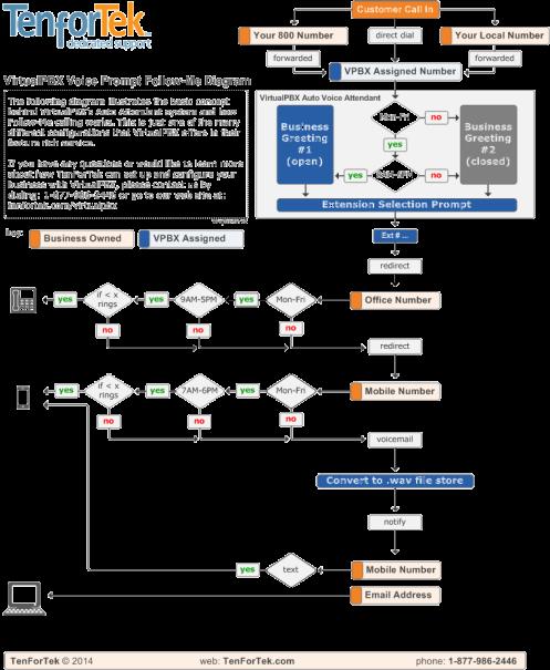 How VirtualPBX Works: Follow-Me Calling